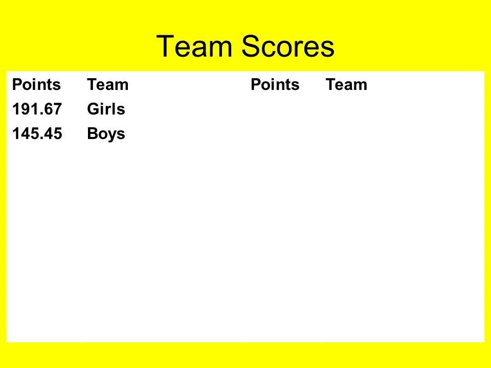 Team Scores PointsTeamPointsTeam 191.67Girls 145.45Boys