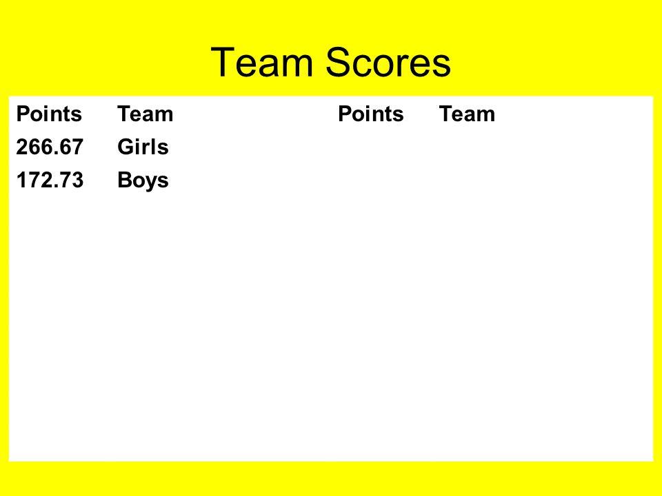Team Scores PointsTeamPointsTeam 266.67Girls 172.73Boys