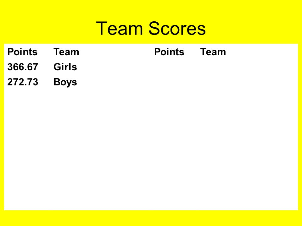 Team Scores PointsTeamPointsTeam 366.67Girls 272.73Boys