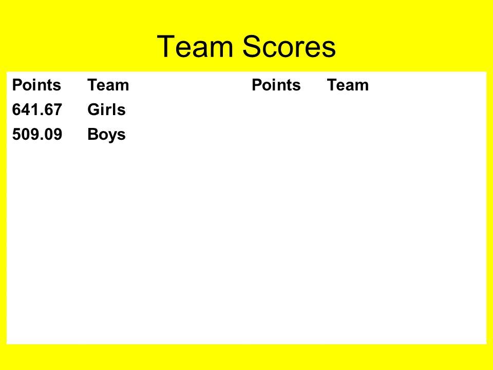 Team Scores PointsTeamPointsTeam 641.67Girls 509.09Boys