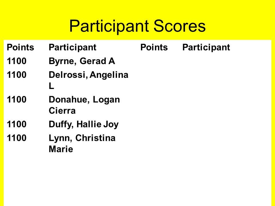 Participant Scores PointsParticipantPointsParticipant 1100Byrne, Gerad A 1100Delrossi, Angelina L 1100Donahue, Logan Cierra 1100Duffy, Hallie Joy 1100Lynn, Christina Marie