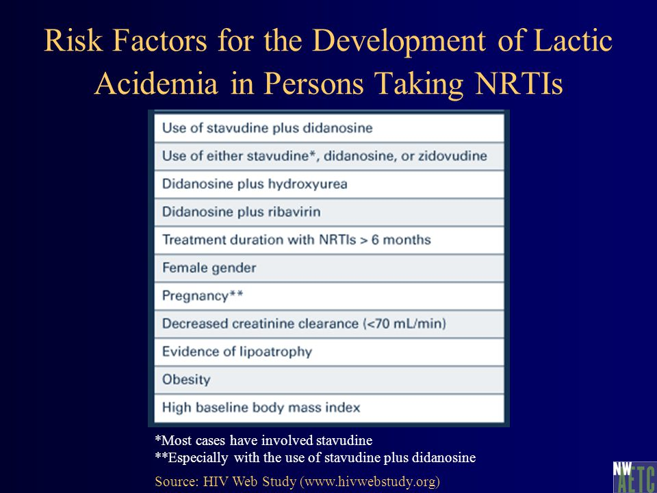 Risk Factors for the Development of Lactic Acidemia in Persons Taking NRTIs *Most cases have involved stavudine **Especially with the use of stavudine