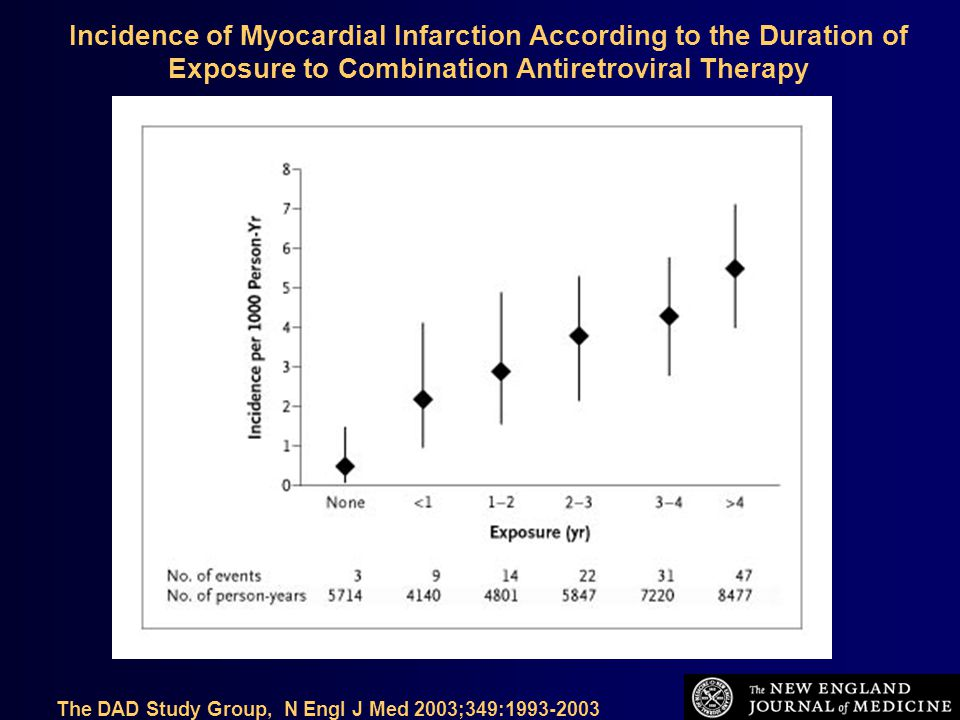 The DAD Study Group, N Engl J Med 2003;349:1993-2003 Incidence of Myocardial Infarction According to the Duration of Exposure to Combination Antiretroviral Therapy