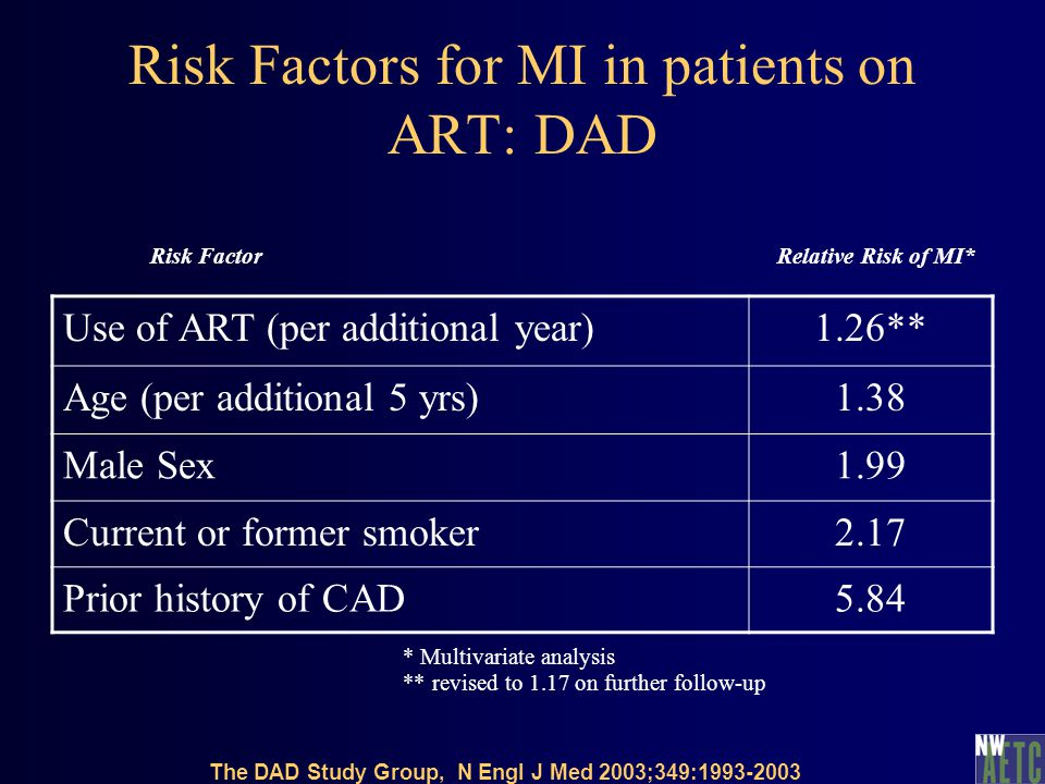Risk Factors for MI in patients on ART: DAD Use of ART (per additional year)1.26** Age (per additional 5 yrs)1.38 Male Sex1.99 Current or former smoke