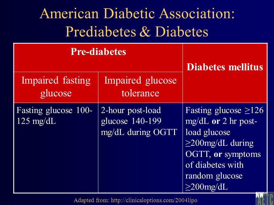 American Diabetic Association: Prediabetes & Diabetes Pre-diabetes Diabetes mellitus Impaired fasting glucose Impaired glucose tolerance Fasting glucose 100- 125 mg/dL 2-hour post-load glucose 140-199 mg/dL during OGTT Fasting glucose ≥126 mg/dL or 2 hr post- load glucose ≥200mg/dL during OGTT, or symptoms of diabetes with random glucose ≥200mg/dL Adapted from: http://clinicaloptions.com/2004lipo