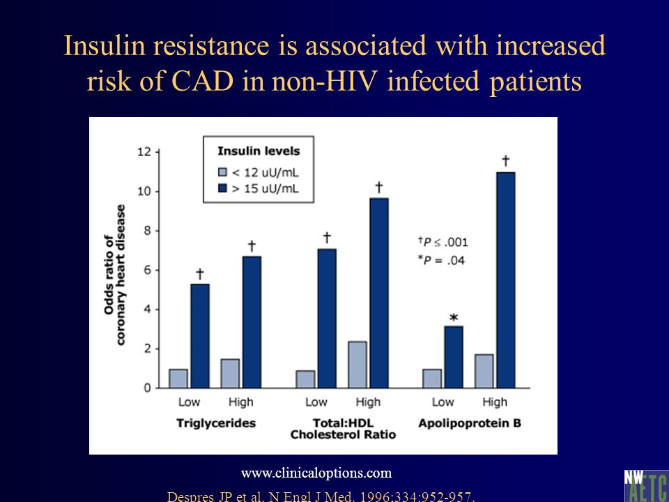Insulin resistance is associated with increased risk of CAD in non-HIV infected patients www.clinicaloptions.com Despres JP et al. N Engl J Med. 1996;