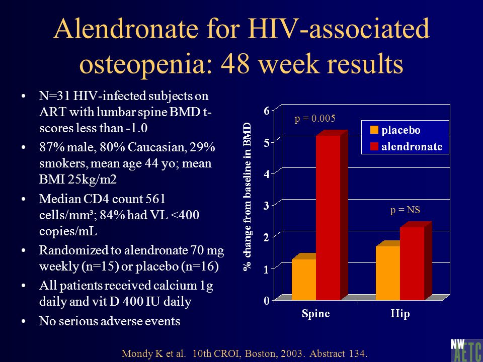 Alendronate for HIV-associated osteopenia: 48 week results N=31 HIV-infected subjects on ART with lumbar spine BMD t- scores less than -1.0 87% male, 80% Caucasian, 29% smokers, mean age 44 yo; mean BMI 25kg/m2 Median CD4 count 561 cells/mm³; 84% had VL <400 copies/mL Randomized to alendronate 70 mg weekly (n=15) or placebo (n=16) All patients received calcium 1g daily and vit D 400 IU daily No serious adverse events p = 0.005 % change from baseline in BMD Mondy K et al.