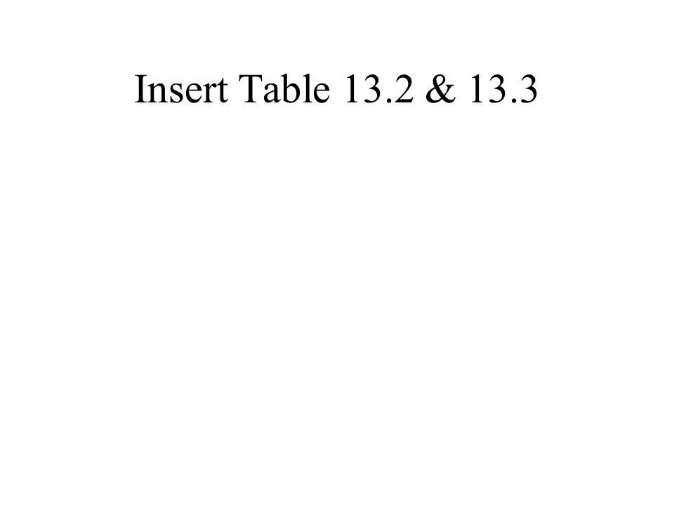 Insert Table 13.2 & 13.3