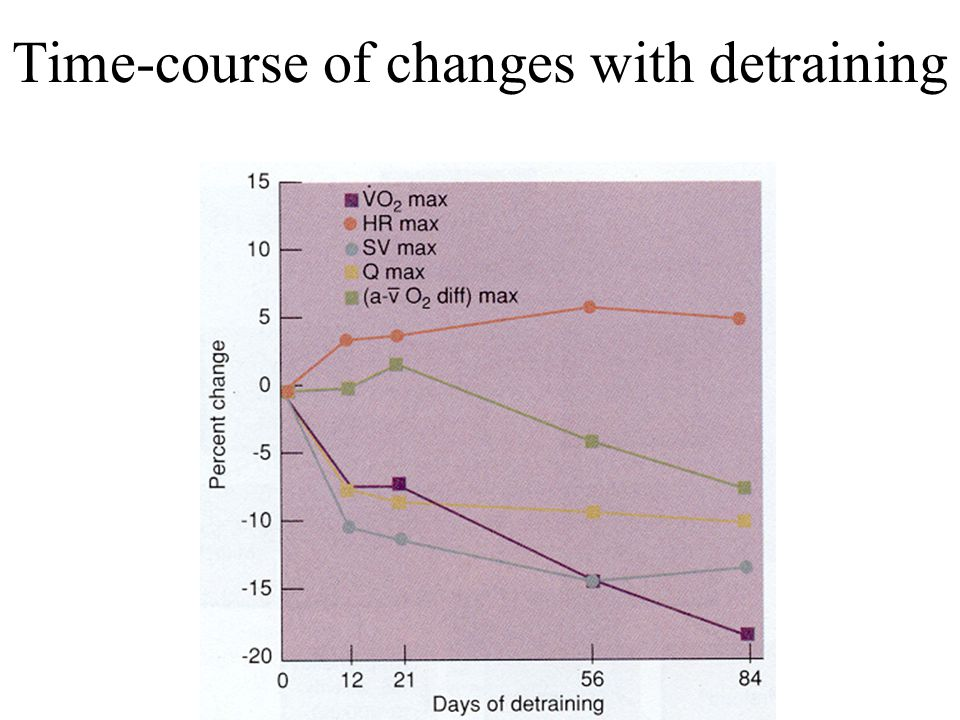 Time-course of changes with detraining
