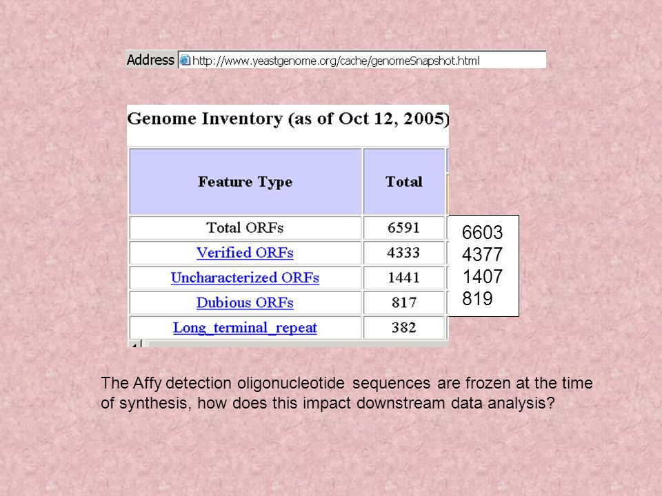 The Affy detection oligonucleotide sequences are frozen at the time of synthesis, how does this impact downstream data analysis? 6603 4377 1407 819