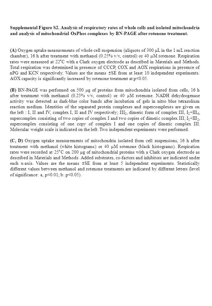 Supplemental Figure S2.