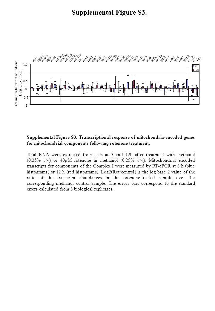 Supplemental Figure S3.