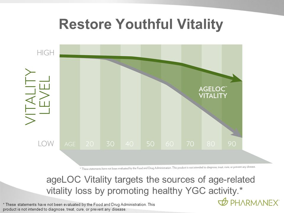 Restore Youthful Vitality ageLOC Vitality targets the sources of age-related vitality loss by promoting healthy YGC activity.* * These statements have