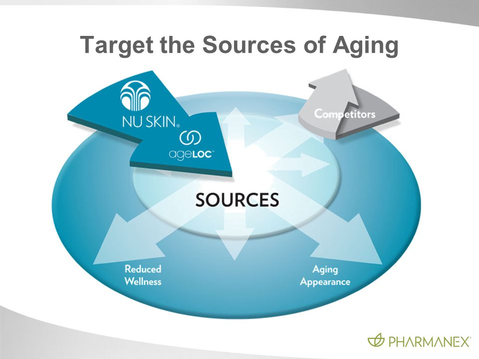 Target the Sources of Aging