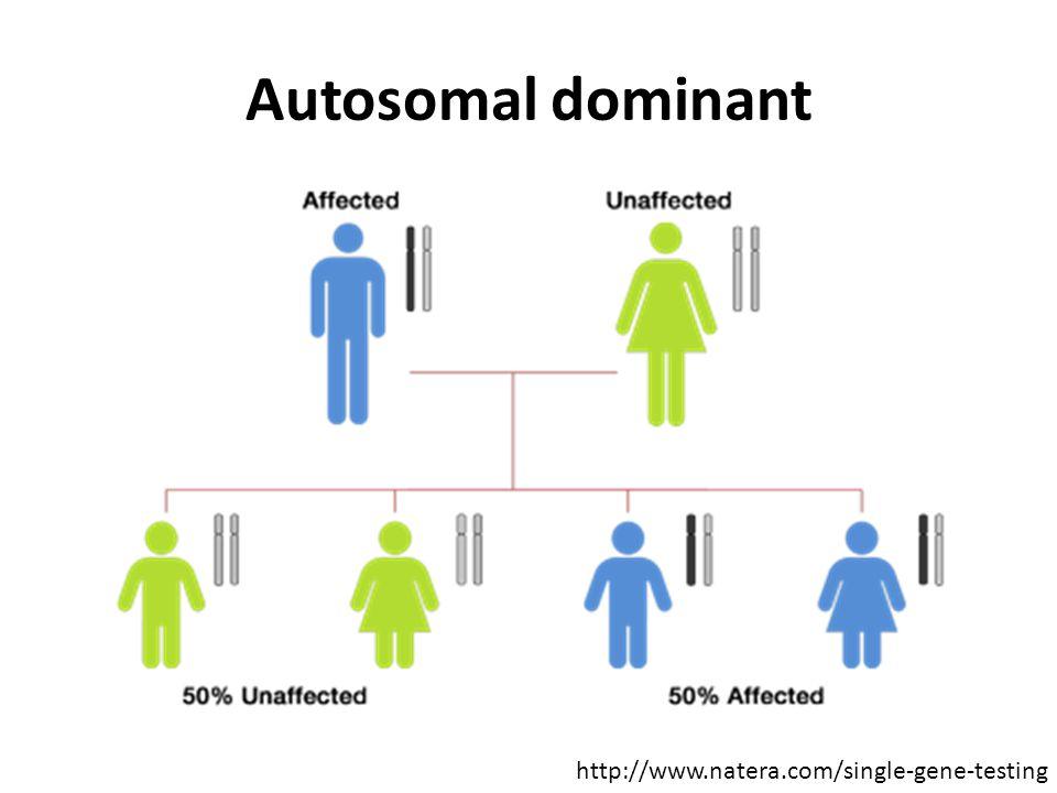 Autosomal dominant http://www.natera.com/single-gene-testing