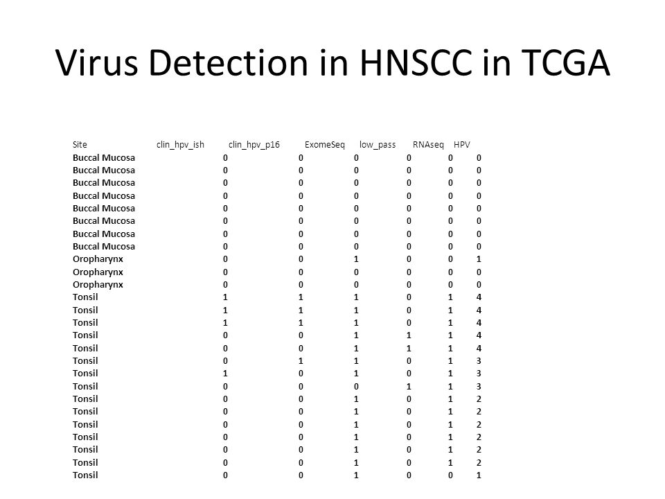 Virus Detection in HNSCC in TCGA Siteclin_hpv_ishclin_hpv_p16ExomeSeqlow_passRNAseqHPV Buccal Mucosa000000 000000 000000 000000 000000 000000 000000 000000 Oropharynx001001 000000 000000 Tonsil111014 111014 111014 001114 001114 011013 101013 000113 001012 001012 001012 001012 001012 001012 001001