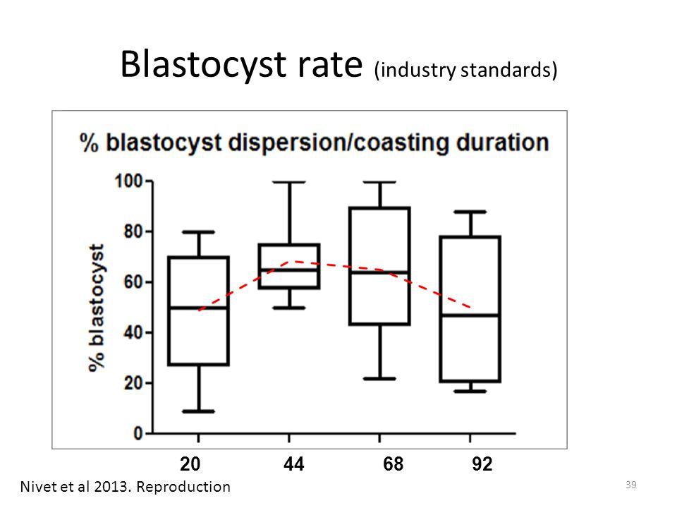 Blastocyst rate (industry standards) 20 4468 92 Nivet et al 2013. Reproduction 39