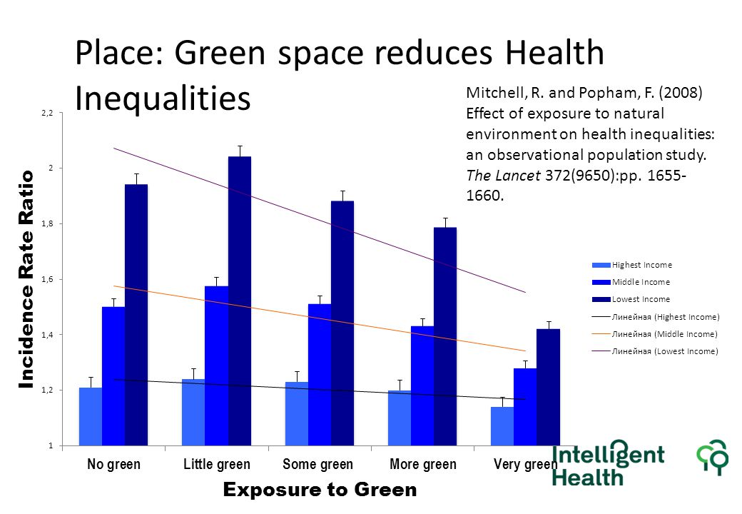 Place: Green space reduces Health Inequalities Mitchell, R.