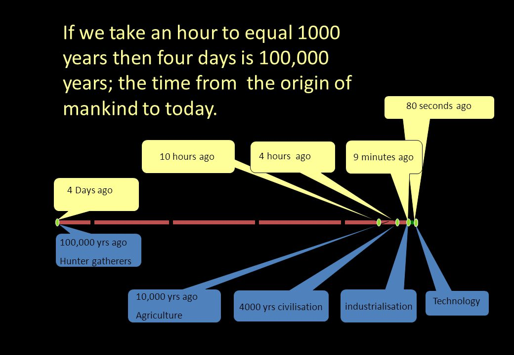 80 seconds ago Mankind has evolved well If we take an hour to equal 1000 years then four days is 100,000 years; the time from the origin of mankind to today.