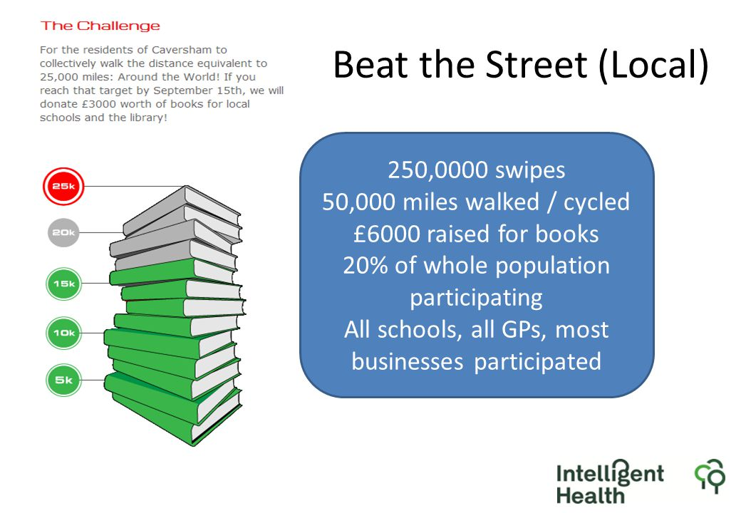 Beat the Street (Local) 250,0000 swipes 50,000 miles walked / cycled £6000 raised for books 20% of whole population participating All schools, all GPs, most businesses participated