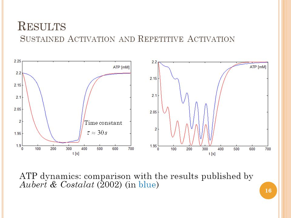 R ESULTS S USTAINED A CTIVATION AND R EPETITIVE A CTIVATION ATP dynamics: comparison with the results published by Aubert & Costalat (2002) (in blue) Time constant 16