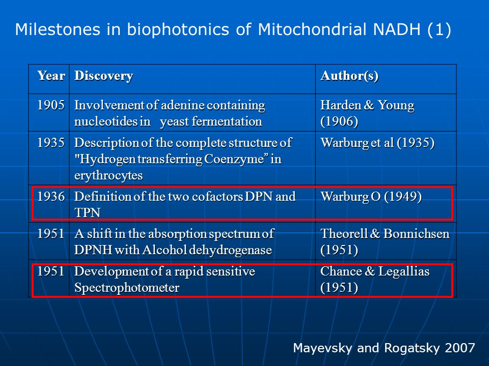 1952 Monitoring of pyridine nucleotide enzymes Chance 1957 The first detailed study of NADH using Fluorescence spectrophotometer Duysens & Amesz 1958 Measurement of NADH fluorescence in isolated mitochondria Chance & Baltscheffsky 1959 Measurement of muscle NADH fluorescence in vitro Chance & Jobsis 1962 In vivo monitoring of NADH fluorescence from the brain and kidney Chance et al 1965 Comparison between NADH fluorescence in vivo and enzymatic analysis of tissue NADH Chance et al.