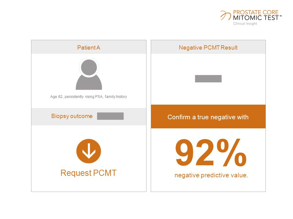 Negative PCMT Result Confirm a true negative with Patient A Request PCMT Age 62, persistently rising PSA, family history Biopsy outcome 92% negative predictive value.