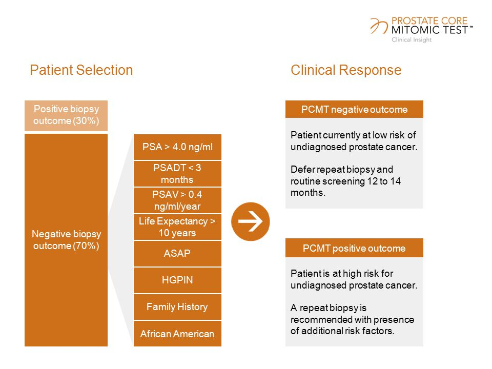 Patient SelectionClinical Response Positive biopsy outcome (30%) Negative biopsy outcome (70%) PSA > 4.0 ng/ml PSADT < 3 months PSAV > 0.4 ng/ml/year Life Expectancy > 10 years ASAP HGPIN Family History African American PCMT negative outcome Patient currently at low risk of undiagnosed prostate cancer.