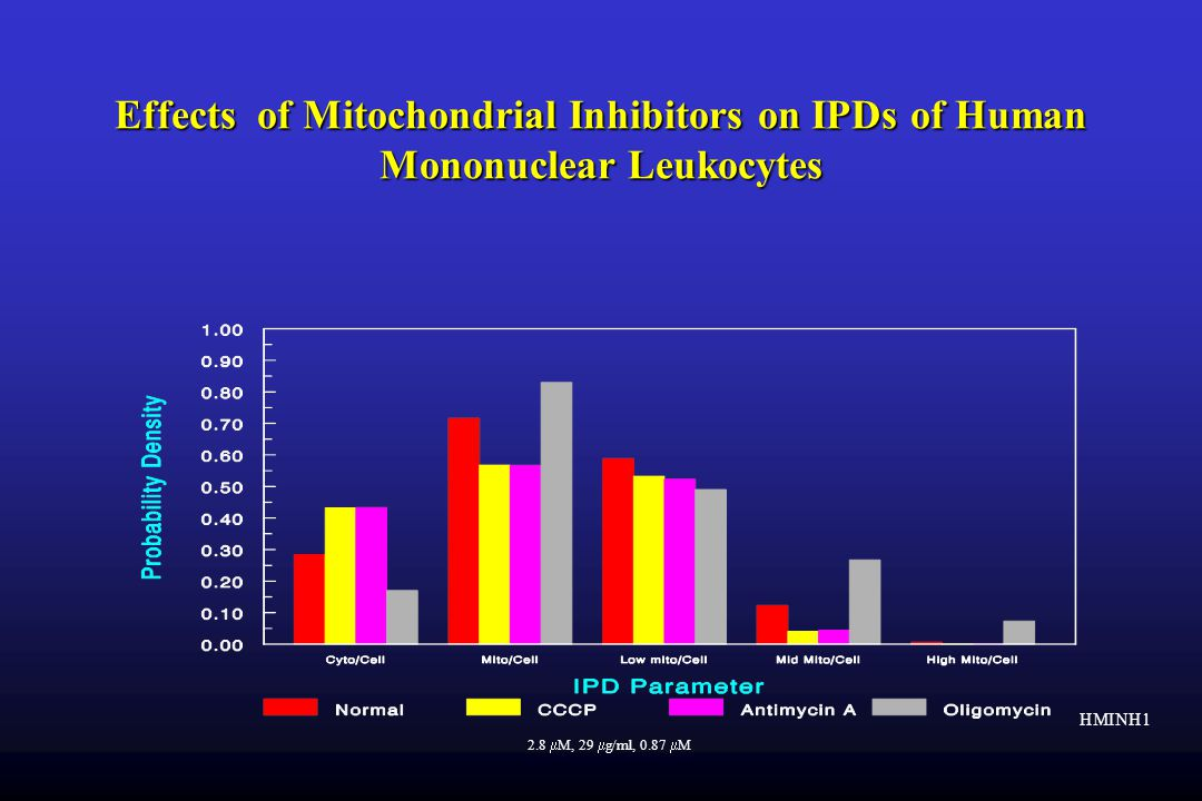 HMINH1 Effects of Mitochondrial Inhibitors on IPDs of Human Mononuclear Leukocytes 2.8  M, 29  g/ml, 0.87  M