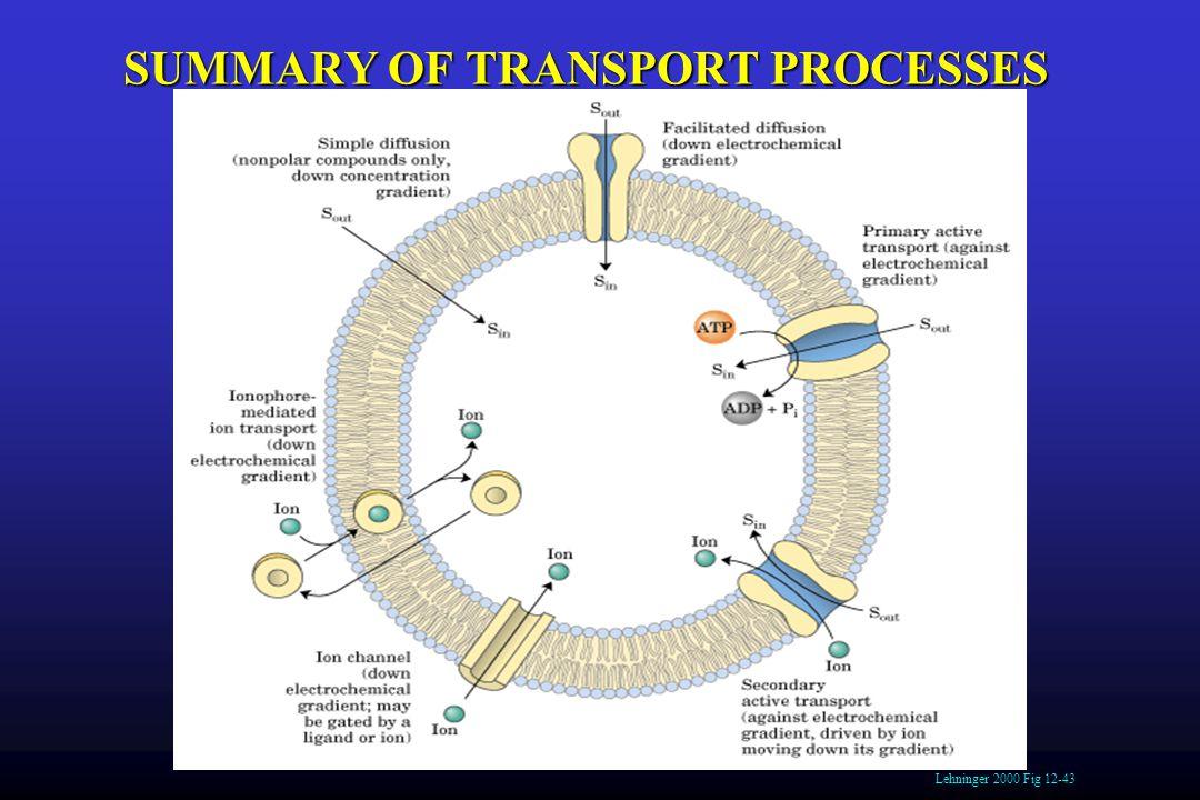 Lehninger 2000 Fig 12-43 SUMMARY OF TRANSPORT PROCESSES