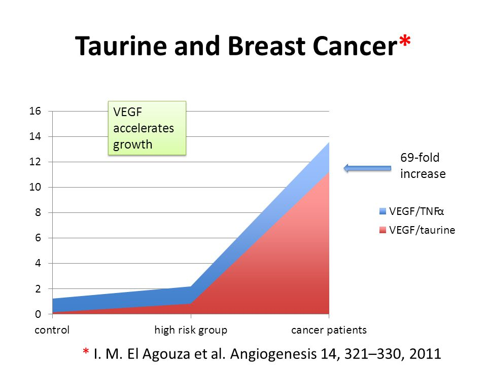 Taurine Induces Apoptosis* Tumor cell TNF-α VEGF Proliferate Die Tumor cells are robust against exposure to toxic agents; they proliferate while other normal cells die * A.