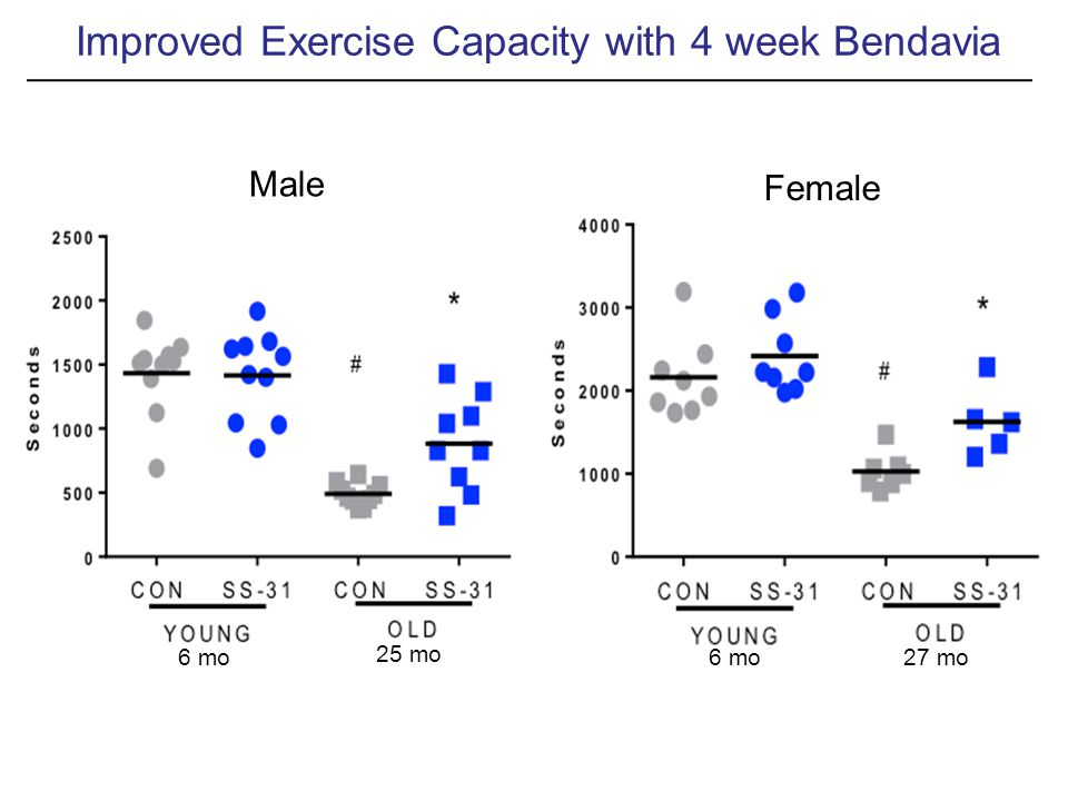 Improved Exercise Capacity with 4 week Bendavia Male 6 mo 25 mo Female 6 mo27 mo