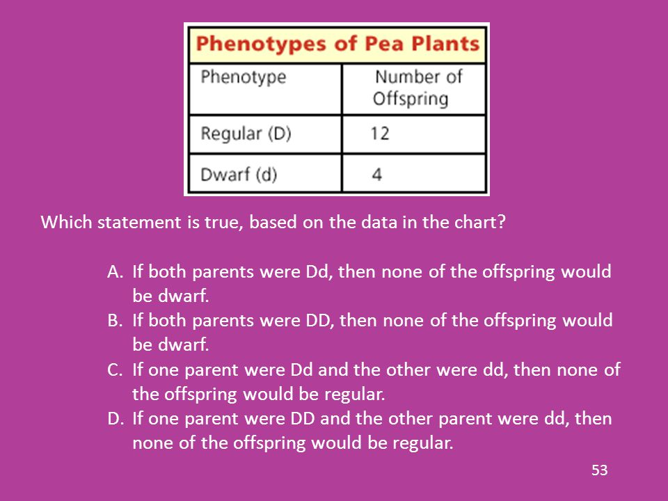 53 Which statement is true, based on the data in the chart? A.If both parents were Dd, then none of the offspring would be dwarf. B.If both parents we