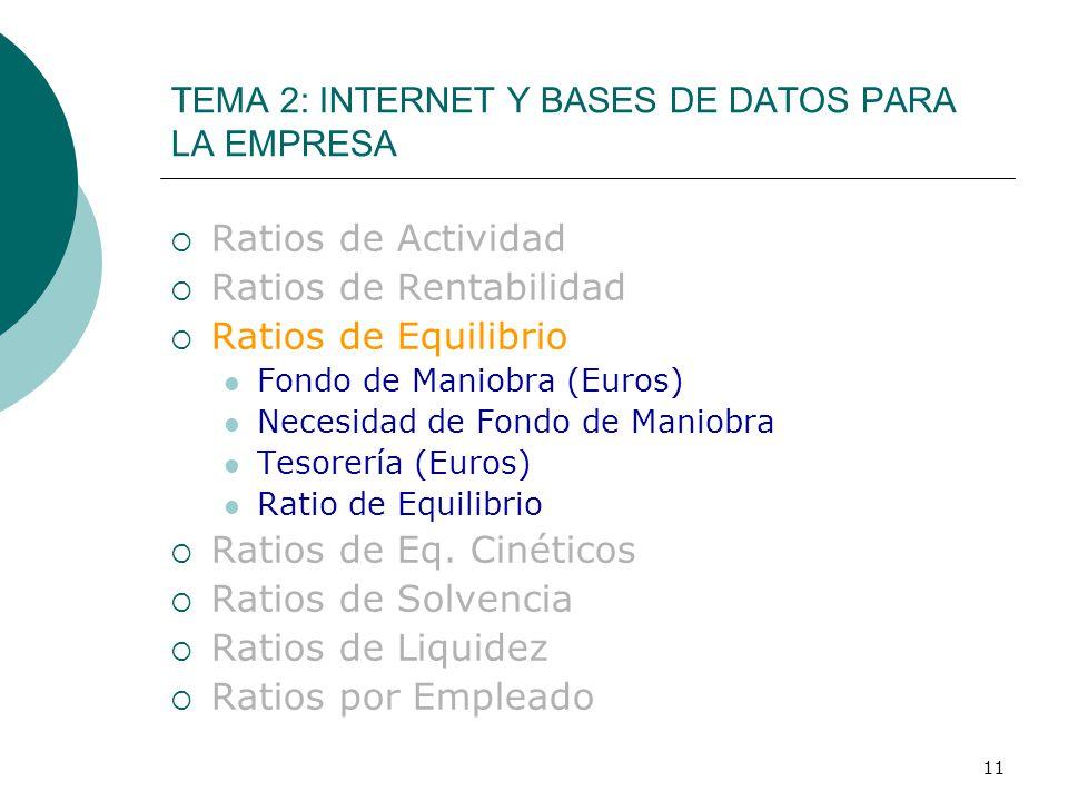 11  Ratios de Actividad  Ratios de Rentabilidad  Ratios de Equilibrio Fondo de Maniobra (Euros) Necesidad de Fondo de Maniobra Tesorería (Euros) Ratio de Equilibrio  Ratios de Eq.