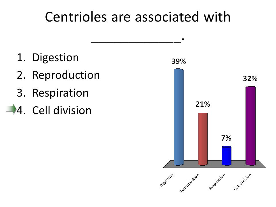 Centrioles are associated with ____________. 1.Digestion 2.Reproduction 3.Respiration 4.Cell division