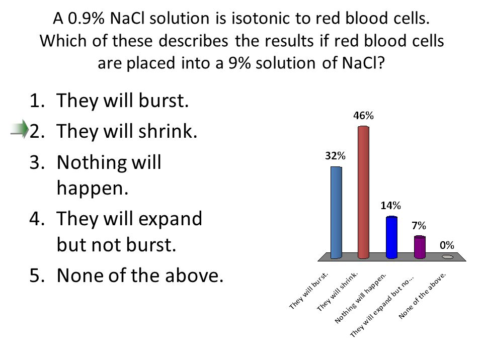 A 0.9% NaCl solution is isotonic to red blood cells. Which of these describes the results if red blood cells are placed into a 9% solution of NaCl? 1.