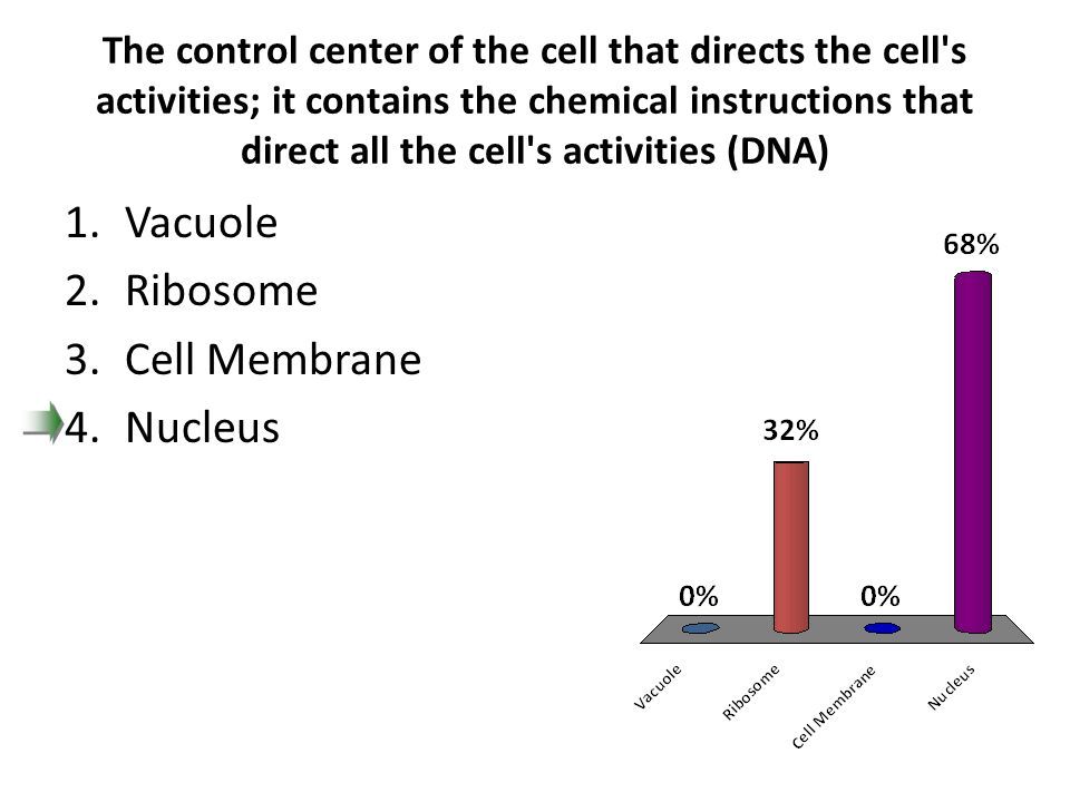 The control center of the cell that directs the cell's activities; it contains the chemical instructions that direct all the cell's activities (DNA) 1