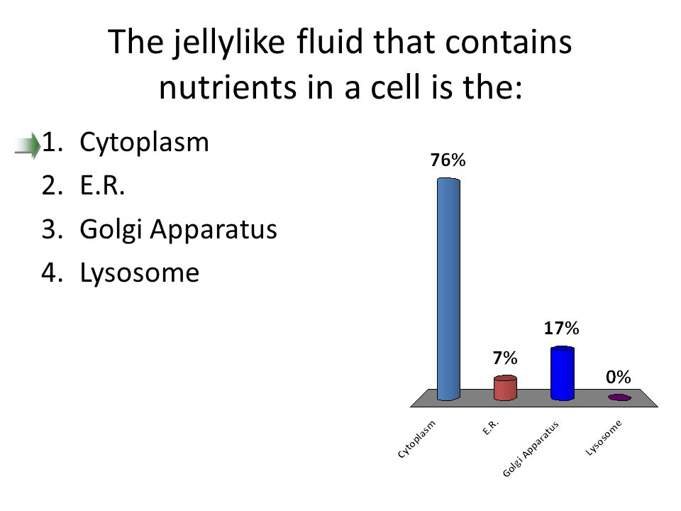 The jellylike fluid that contains nutrients in a cell is the: 1.Cytoplasm 2.E.R. 3.Golgi Apparatus 4.Lysosome