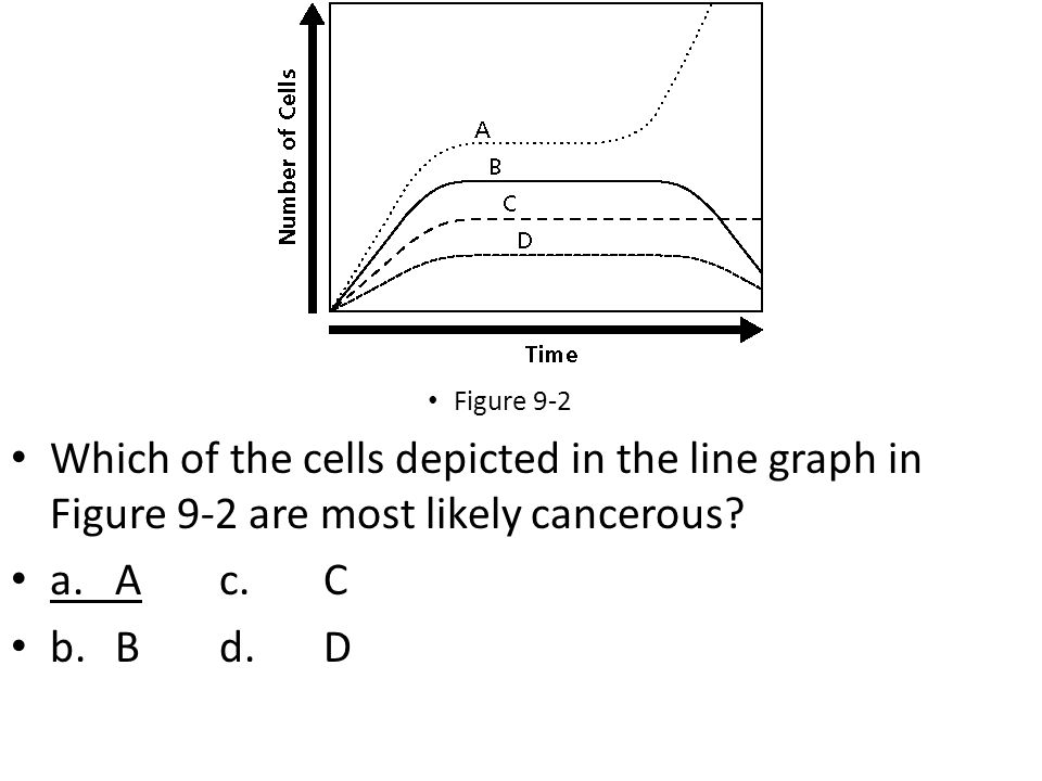 Figure 9-2 Which of the cells depicted in the line graph in Figure 9-2 are most likely cancerous.