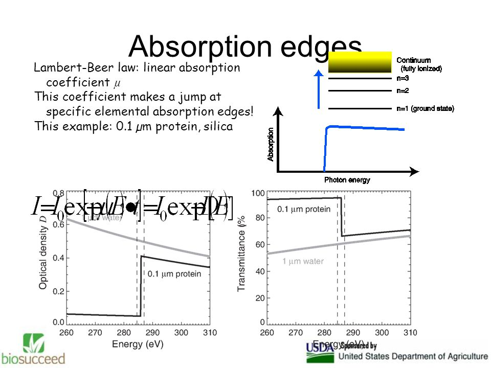 Absorption edges Lambert-Beer law: linear absorption coefficient µ This coefficient makes a jump at specific elemental absorption edges.