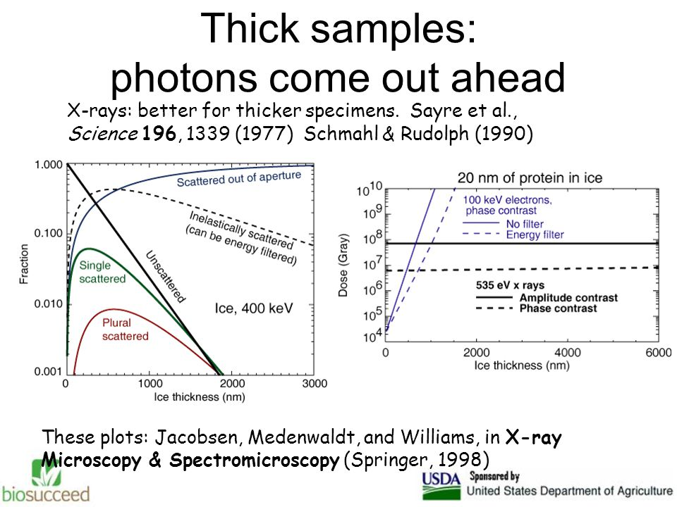 Thick samples: photons come out ahead X-rays: better for thicker specimens.