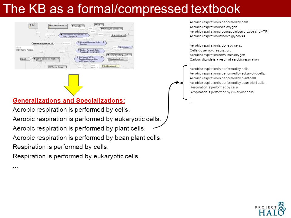 The KB as a formal/compressed textbook Aerobic respiration is performed by cells.