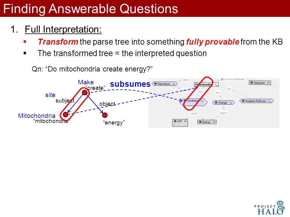 Finding Answerable Questions 1.Full Interpretation:  Transform the parse tree into something fully provable from the KB  The transformed tree = the interpreted question Qn: Do mitochondria create energy mitochondria create energy subject object Mitochondria Make site subsumes