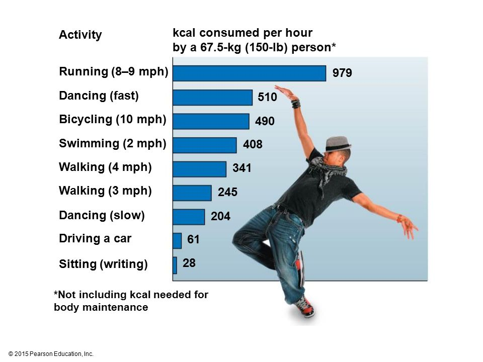 Activity Running (8–9 mph) Dancing (fast) Bicycling (10 mph) Swimming (2 mph) Walking (4 mph) Walking (3 mph) Dancing (slow) Driving a car Sitting (wr