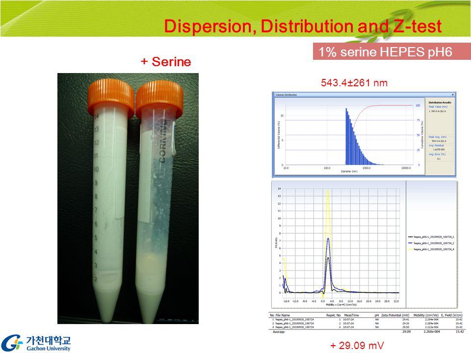 543.4±261 nm 1% serine HEPES pH6 + 29.09 mV Dispersion, Distribution and Z-test + Serine