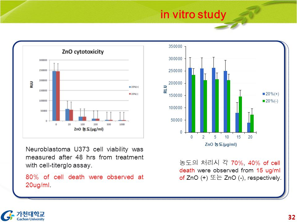 Neuroblastoma U373 cell viability was measured after 48 hrs from treatment with cell-titerglo assay.