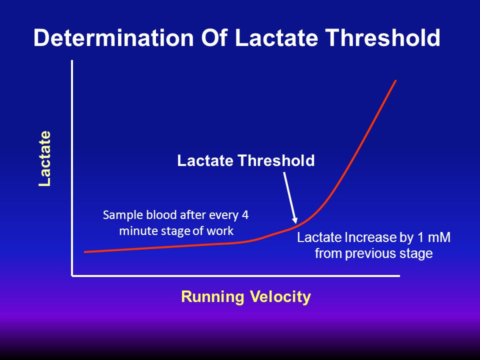 Determination Of Lactate Threshold Lactate Running Velocity Lactate Threshold Lactate Increase by 1 mM from previous stage Sample blood after every 4 minute stage of work