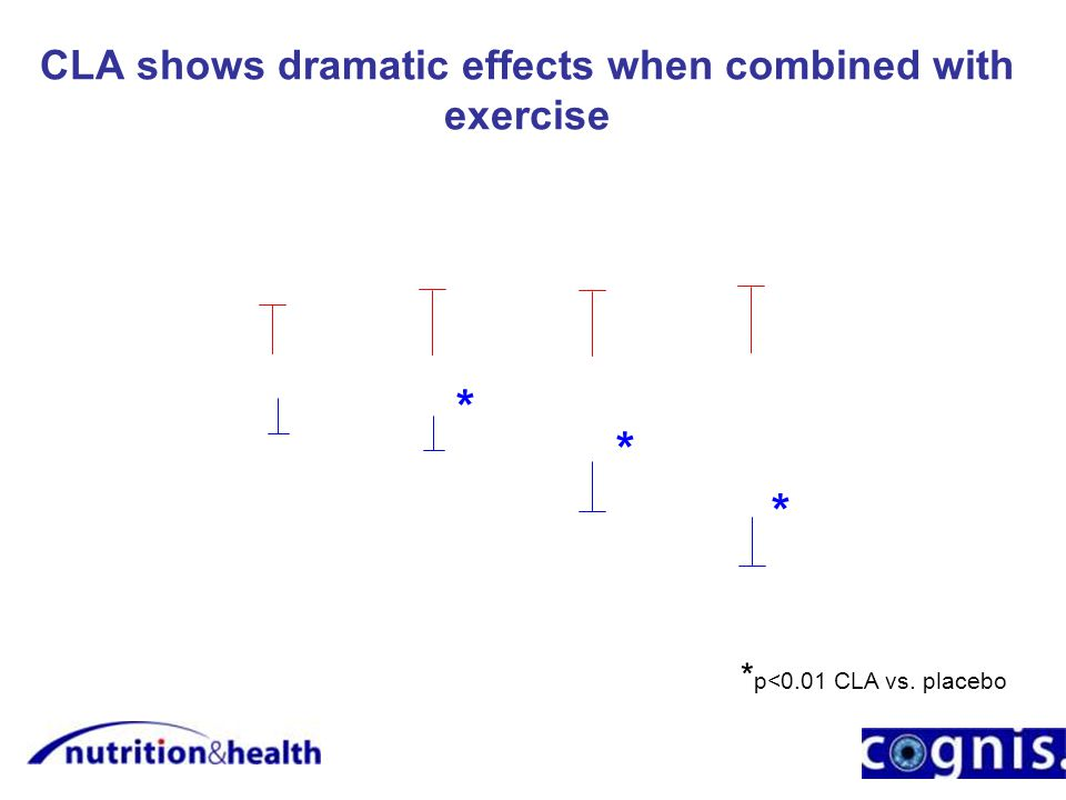 CLA shows dramatic effects when combined with exercise * * * * p<0.01 CLA vs. placebo