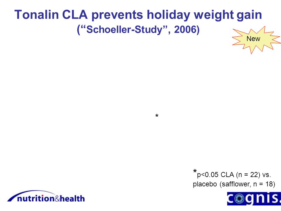 Tonalin CLA prevents holiday weight gain ( Schoeller-Study , 2006) * p<0.05 CLA (n = 22) vs.