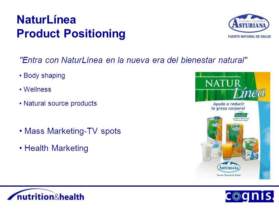 NaturLínea Product Positioning Body shaping Wellness Natural source products Mass Marketing-TV spots Health Marketing Entra con NaturLínea en la nueva era del bienestar natural